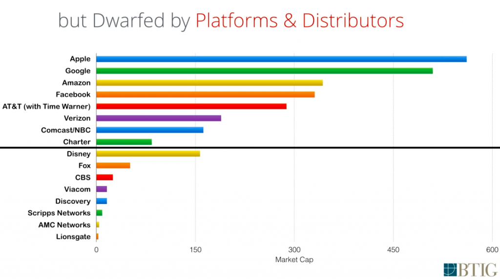 Market Caps of Content Companies vs Distributors via BTIG