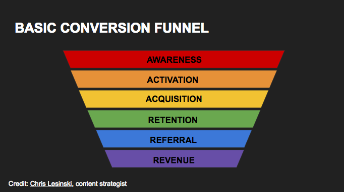 Google Slides conversion funnel template