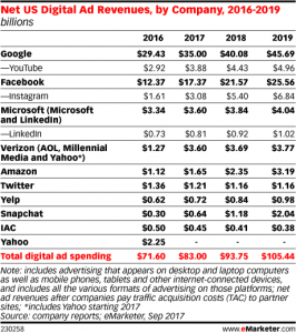 Digital ad revenue by company 2017