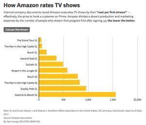 Amazon shows don't easily drive Prime memberships